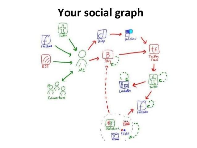 Your social graph