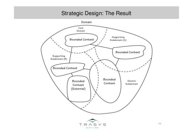 16 Strategic Design: The Result