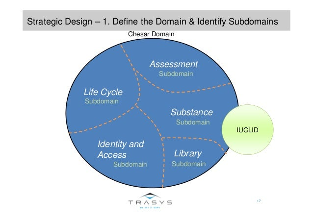 17 Strategic Design – 1. Define the Domain & Identify Subdomains Life Cycle Assessment Substance Library Identity and Acce...