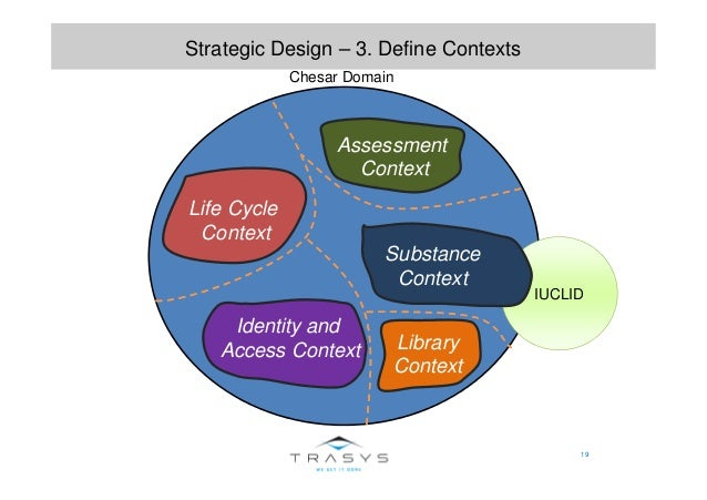 IUCLID 19 Strategic Design – 3. Define Contexts Life Cycle Context Assessment Context Substance Context Library Context Id...
