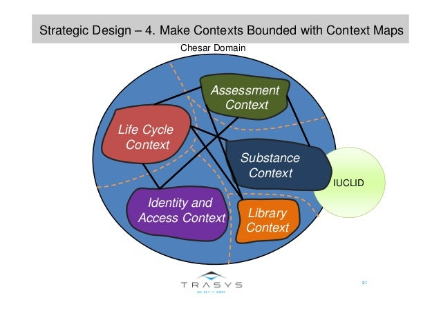IUCLID 21 Strategic Design – 4. Make Contexts Bounded with Context Maps Life Cycle Context Assessment Context Substance Co...