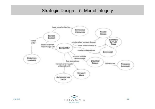 9/12/2013 22 Strategic Design – 5. Model Integrity