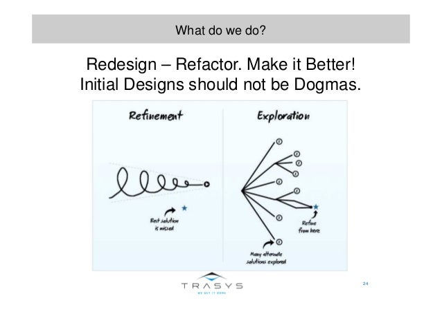 24 What do we do? Redesign – Refactor. Make it Better! Initial Designs should not be Dogmas.