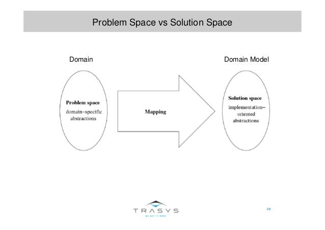 28 Problem Space vs Solution Space Domain Domain Model