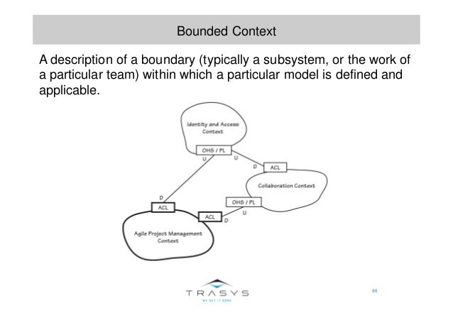 30 Bounded Context A description of a boundary (typically a subsystem, or the work of a particular team) within which a pa...