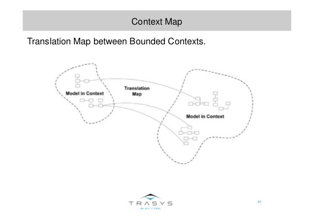 31 Context Map Translation Map between Bounded Contexts.