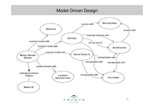 39 Model-Driven Design