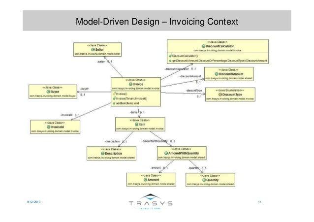 9/12/2013 41 Model-Driven Design – Invoicing Context