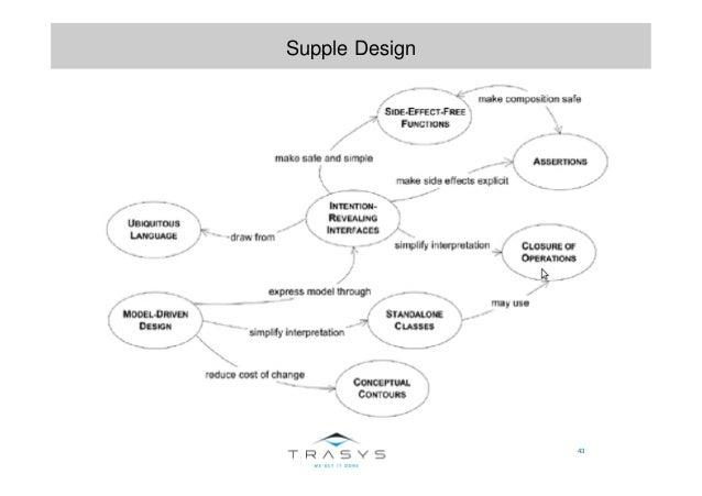43 Supple Design