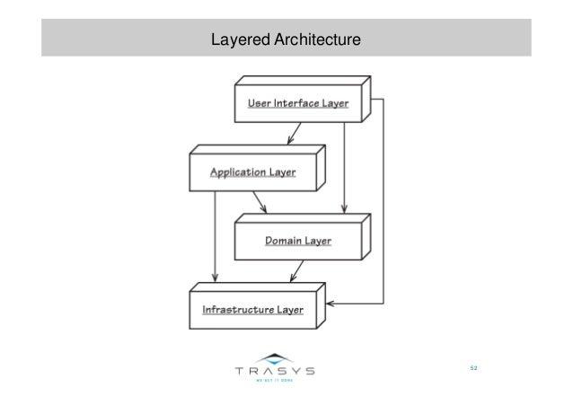 52 Layered Architecture
