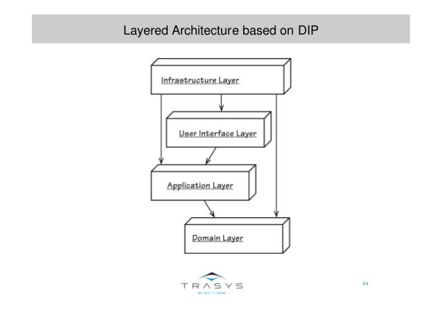 54 Layered Architecture based on DIP