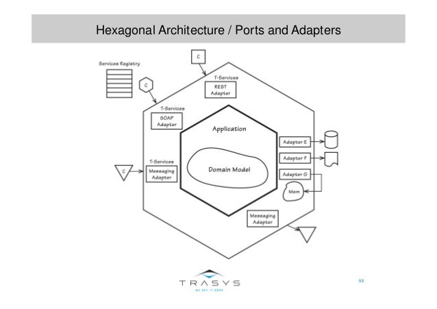 55 Hexagonal Architecture / Ports and Adapters