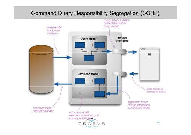 58 Command Query Responsibility Segregation (CQRS)