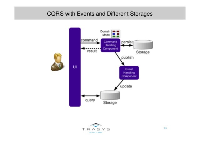 59 CQRS with Events and Different Storages