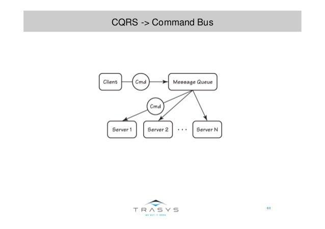 60 CQRS -> Command Bus