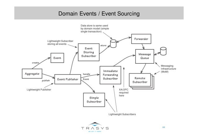 62 Domain Events / Event Sourcing