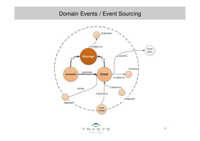 63 Domain Events / Event Sourcing