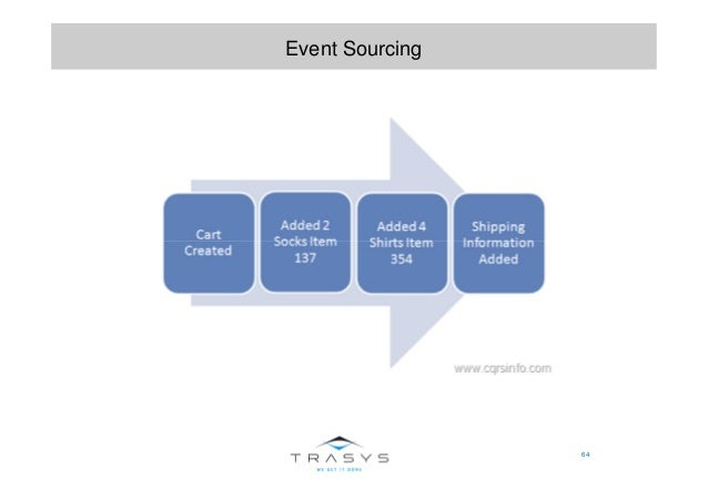 64 Event Sourcing