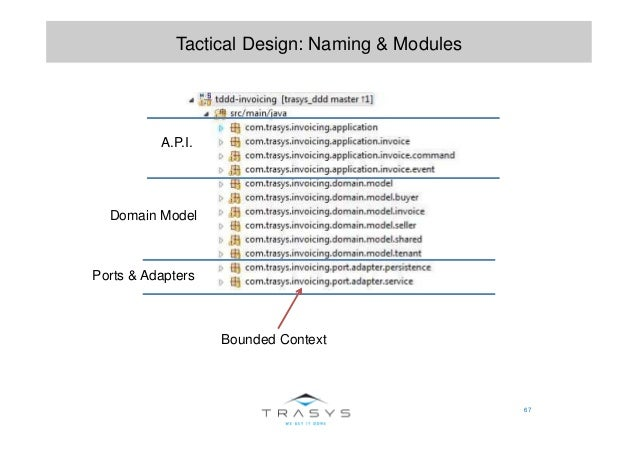 67 Tactical Design: Naming & Modules A.P.I. Bounded Context Domain Model Ports & Adapters