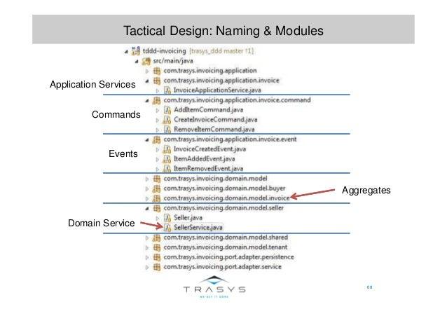 68 Tactical Design: Naming & Modules Application Services Commands Events Domain Service Aggregates