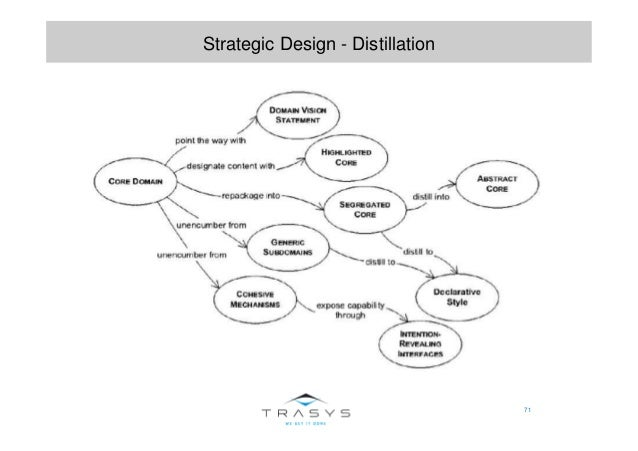 71 Strategic Design - Distillation