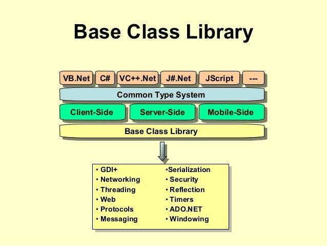 Base Class Library VB.NetVB.Net C#C# VC++.NetVC++.Net J#.NetJ#.Net JScriptJScript ------ Common Type SystemCommon Type Sys...