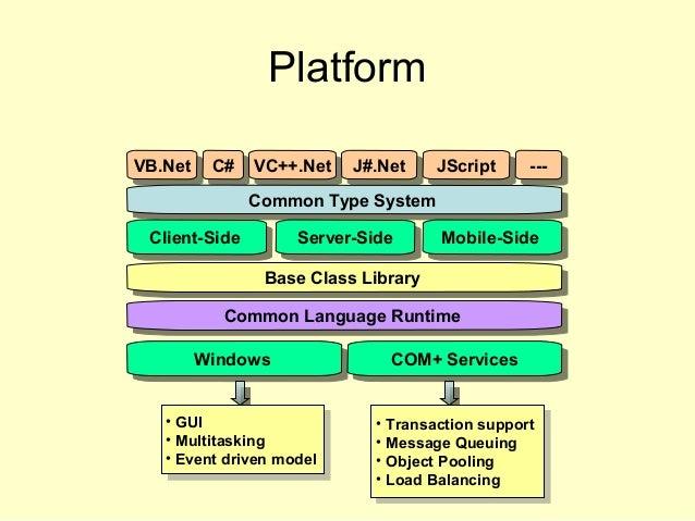 Platform VB.NetVB.Net C#C# VC++.NetVC++.Net J#.NetJ#.Net JScriptJScript ------ Common Type SystemCommon Type System Client...