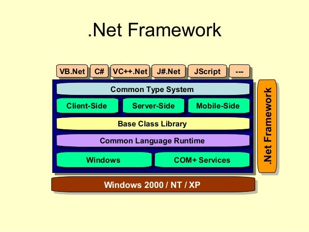 .Net Framework VB.NetVB.Net C#C# VC++.NetVC++.Net J#.NetJ#.Net JScriptJScript ------ Common Type SystemCommon Type System ...