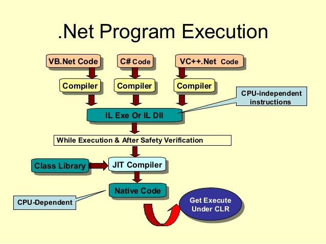 .Net Program Execution VB.Net CodeVB.Net Code C# CodeC# Code VC++.Net CodeVC++.Net Code CompilerCompilerCompilerCompiler C...