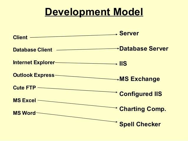 Development Model Client Database Client Internet Explorer Outlook Express Cute FTP MS Excel MS Word Server Database Serve...