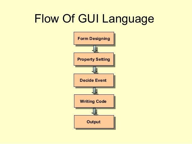 Flow Of GUI Language Form DesigningForm Designing Property SettingProperty Setting Decide EventDecide Event Writing CodeWr...