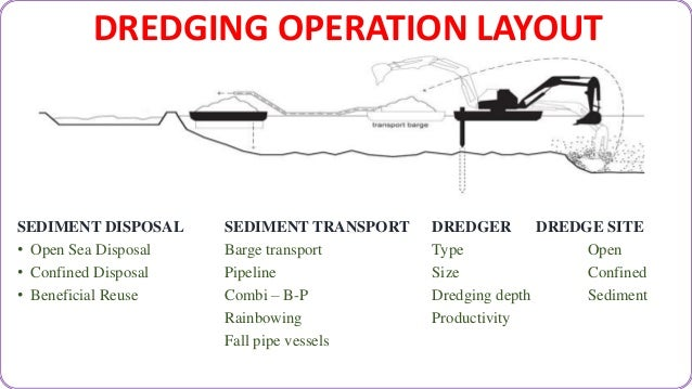 introduction to sand dredging equipment Determining a dredge production constant though gis: sand constant, dredging production formula, hypack, dredge quality management dredging equipment.
