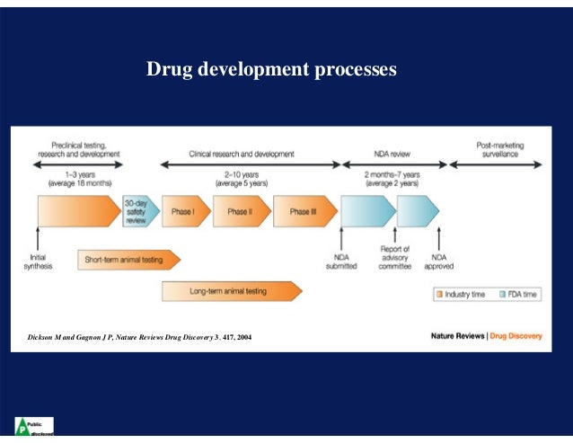 drug development process essays Drug develop, which is a term used to describe the process of drug discover to a product on the market, includes pre-clinical testing, clinical trial and regulatory approval by food and drug administration (fda.
