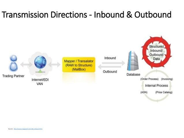 introduction to electronic data interchange pdf