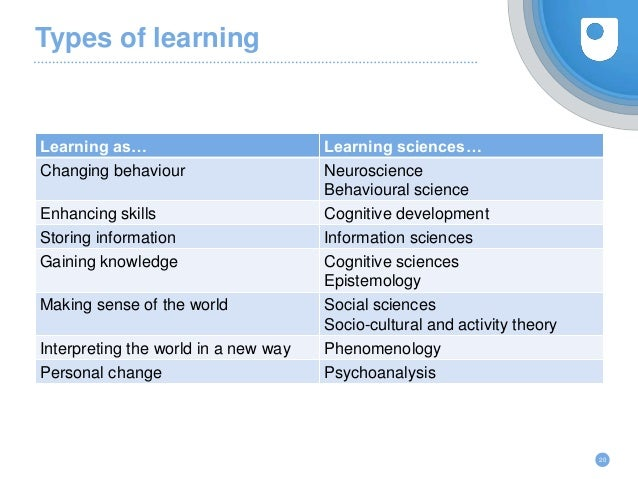 Types of learning Learning as… Learning sciences… Changing behaviour Neuroscience Behavioural science Enhancing skills Cog...