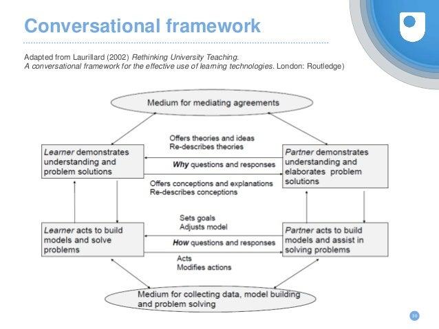 Conversational framework Adapted from Laurillard (2002) Rethinking University Teaching. A conversational framework for the...