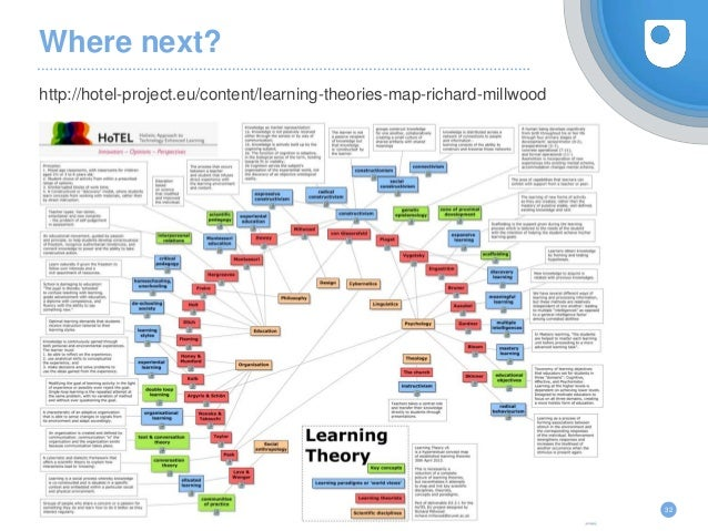 Where next? http://hotel-project.eu/content/learning-theories-map-richard-millwood 32