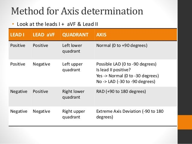 What is left axis deviation?