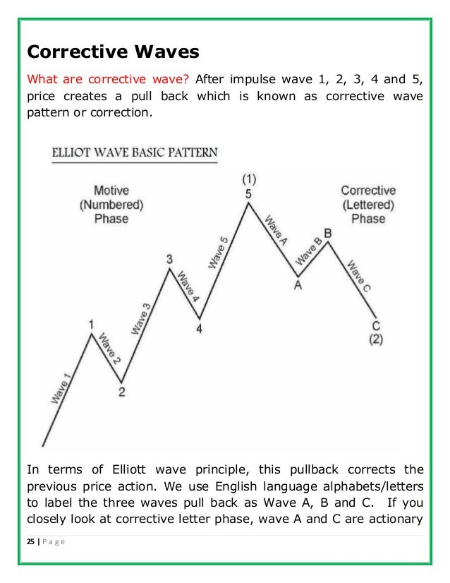 how to draw elliott wave