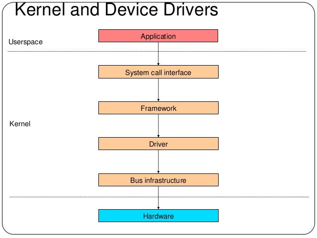 Qemu and the Kernel