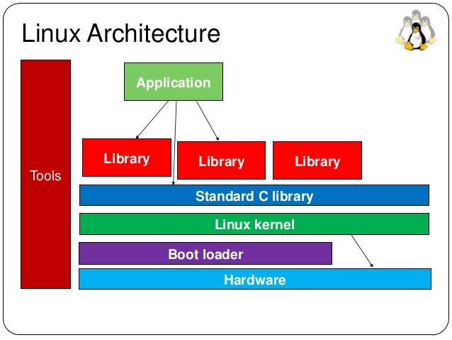 Introduction to embedded linux device driver and firmware for Architecture 3d linux
