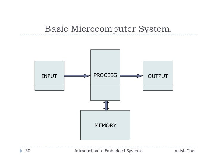 Introduction to embedded systems 30 728gcb1258888068 30 basic microcomputer system ccuart Gallery