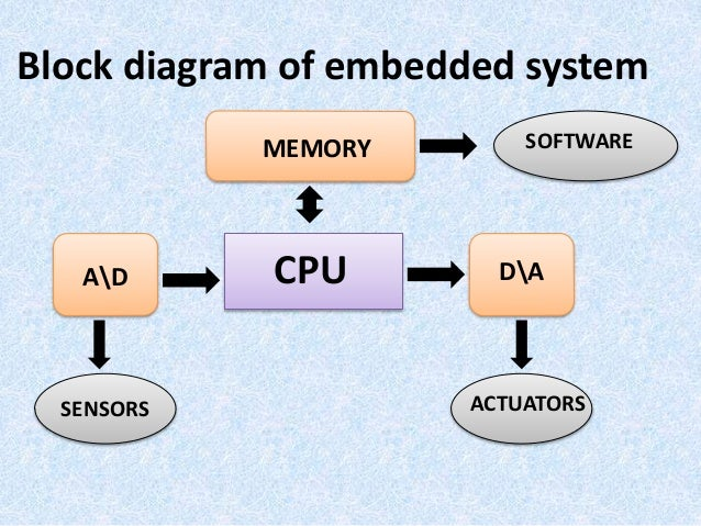 the building blocks of embedded systems | its all about embedded, Block diagram