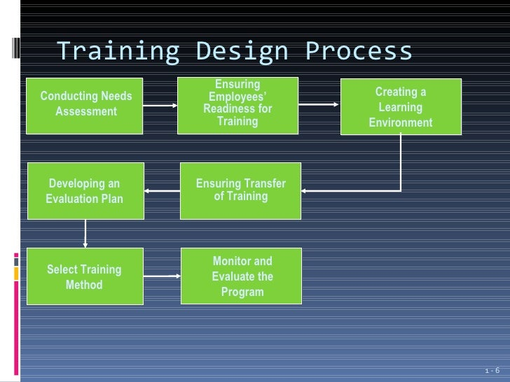 Introduction To Employee Training And Development Ppt 1 .