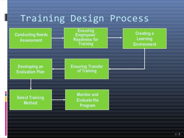 Introduction To Employee Training And Development Ppt 1 2