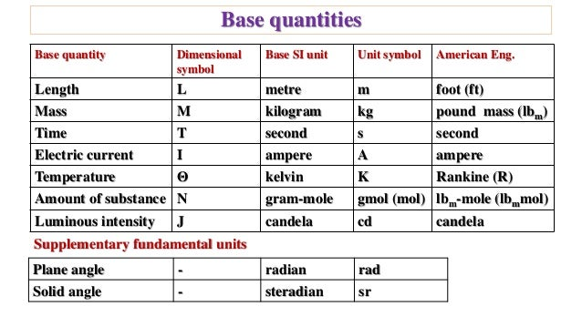 Si Units For Physical Properties