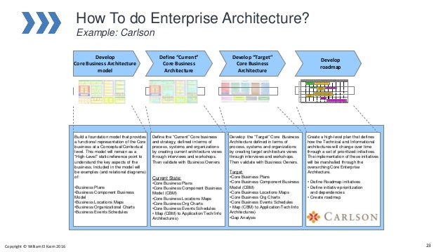 ... 23. How To Do Enterprise Architecture?