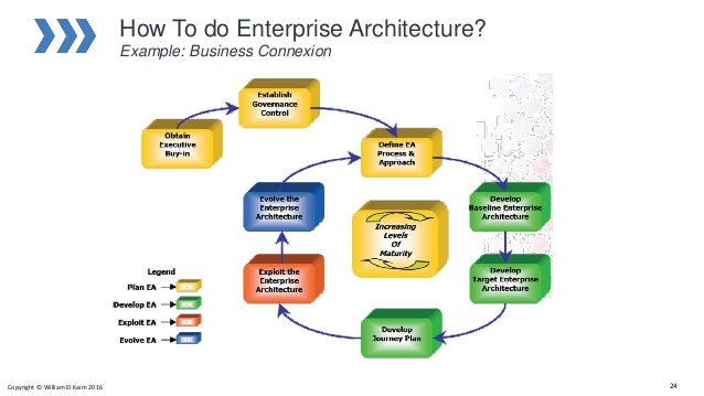 Introduction to enterprise architecture 24 how to do enterprise architecture ccuart Images