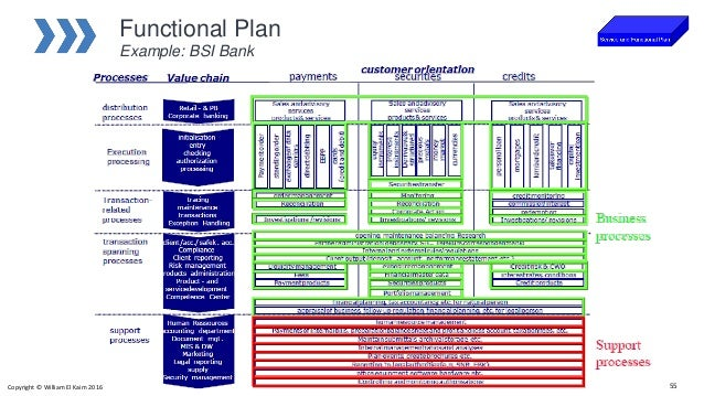 Introduction to enterprise architecture malvernweather Image collections