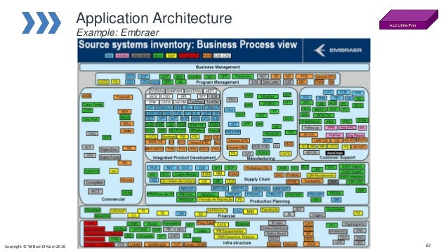 Delicieux ... 67. Application Architecture Example: ...